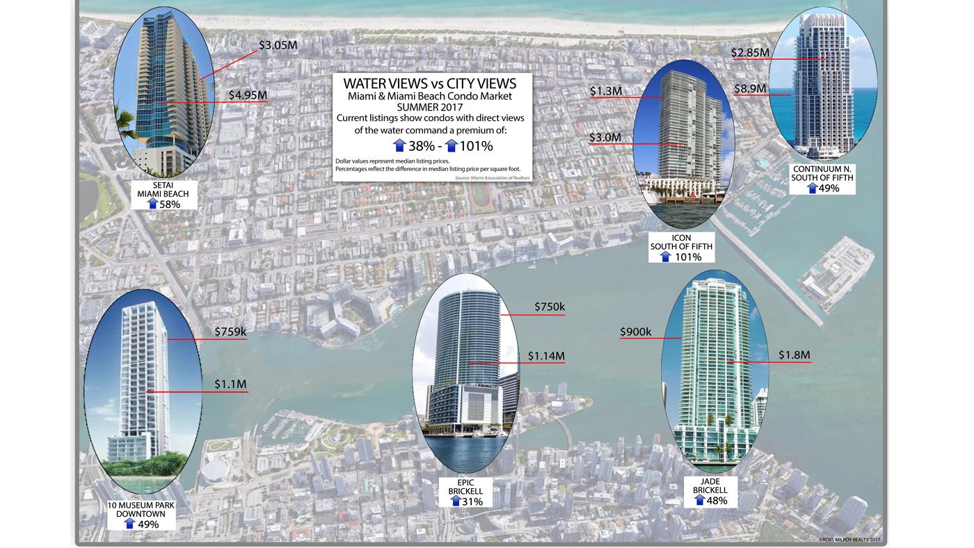 Miami Water vs. City Views