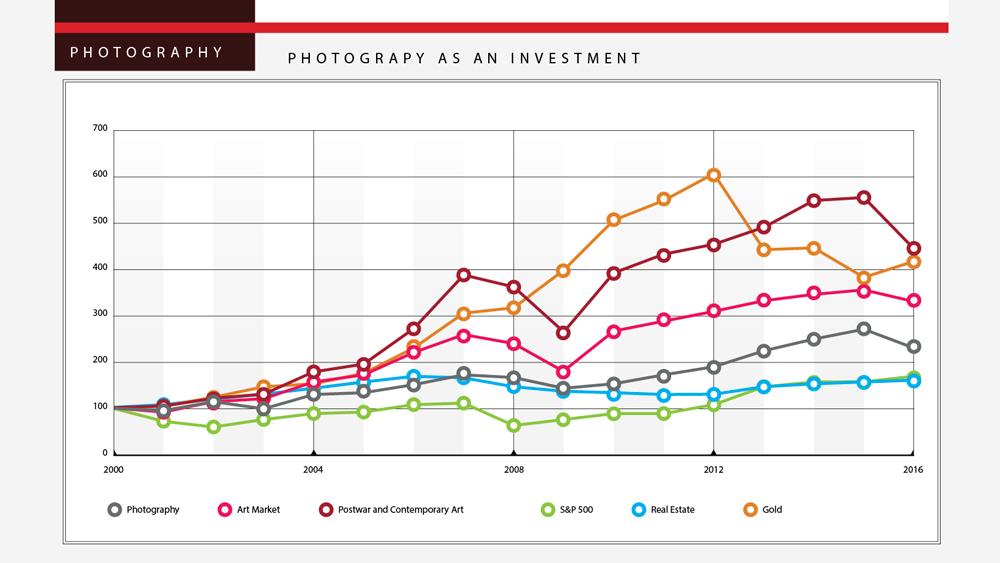 Photography as an Investment Graph