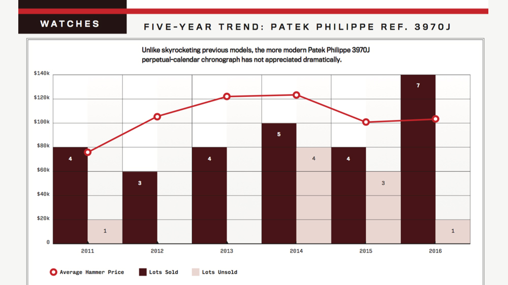 Five-year trend graph