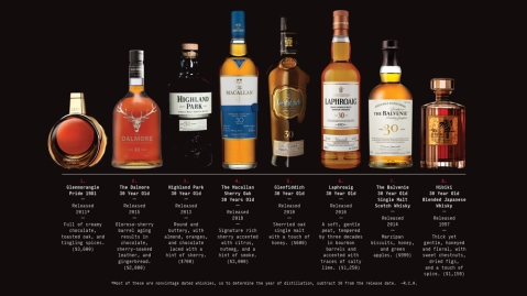 Eight 30-year-old whiskies