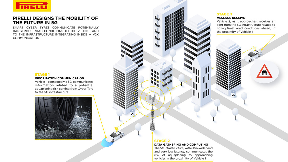 Pirelli's Cyber Tire communicates with vehicles and infrastructure over a 5G network