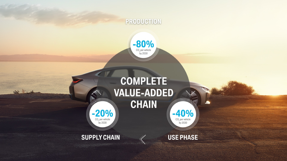 BMW electric vehicles sustainability