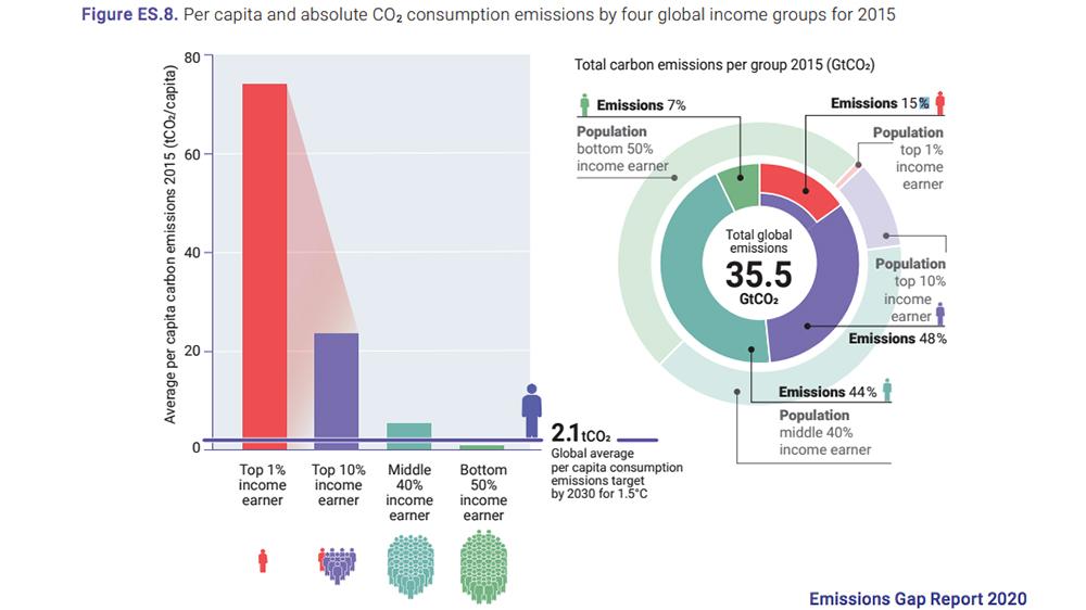 UN Emissions Gap Report 2020